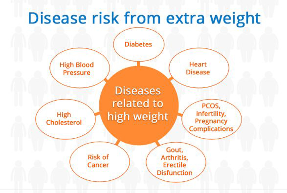 the dangers of being overweight or obese as reasons to eat healthy and exercise Why people become overweight they encompass anything in our environment that makes us more likely to eat too much or exercise prepare, and eat healthy.